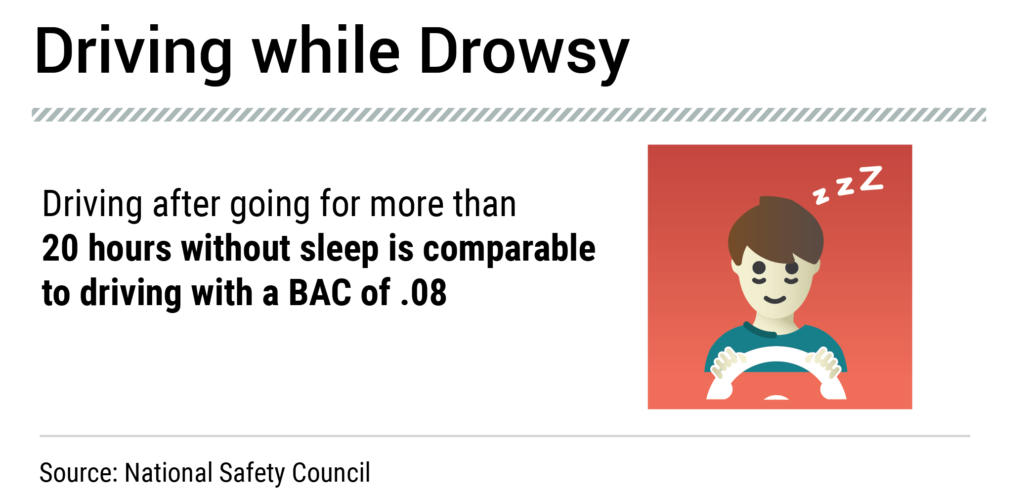 Drowsy Driving - Just as Dangerous as Drunk Driving