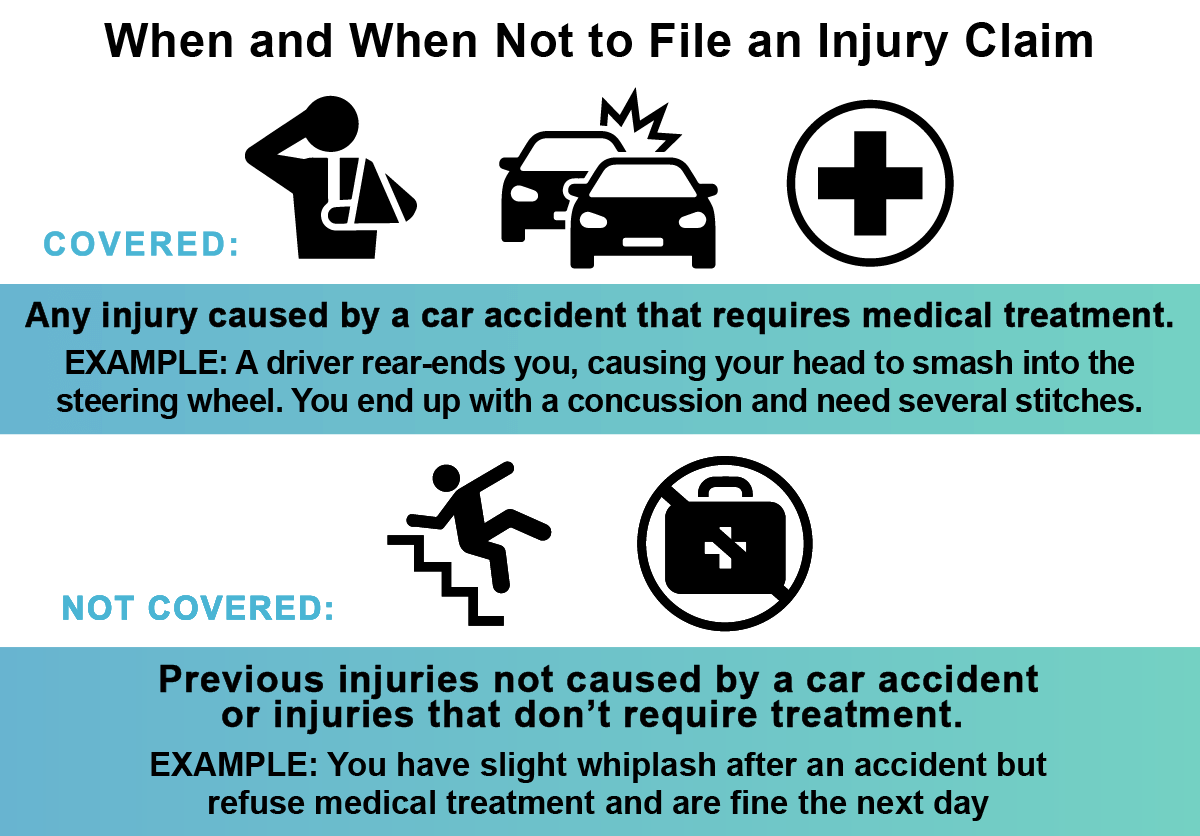 When and when not to file an injury claim.