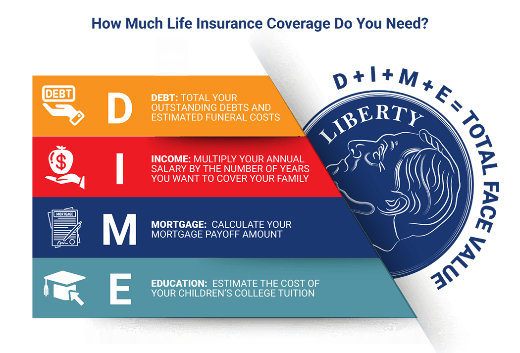 The dime method for calculating life insurance policy face values.