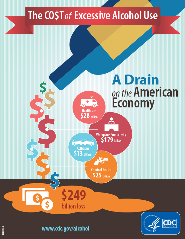 Infographic of the Costs of Alcohol on the U.S. Economy