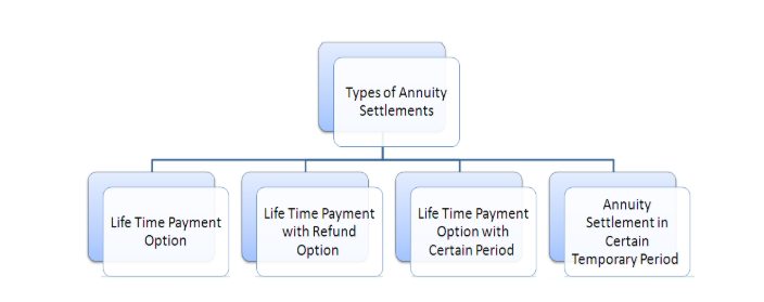 4 Types of Annuity Settlements