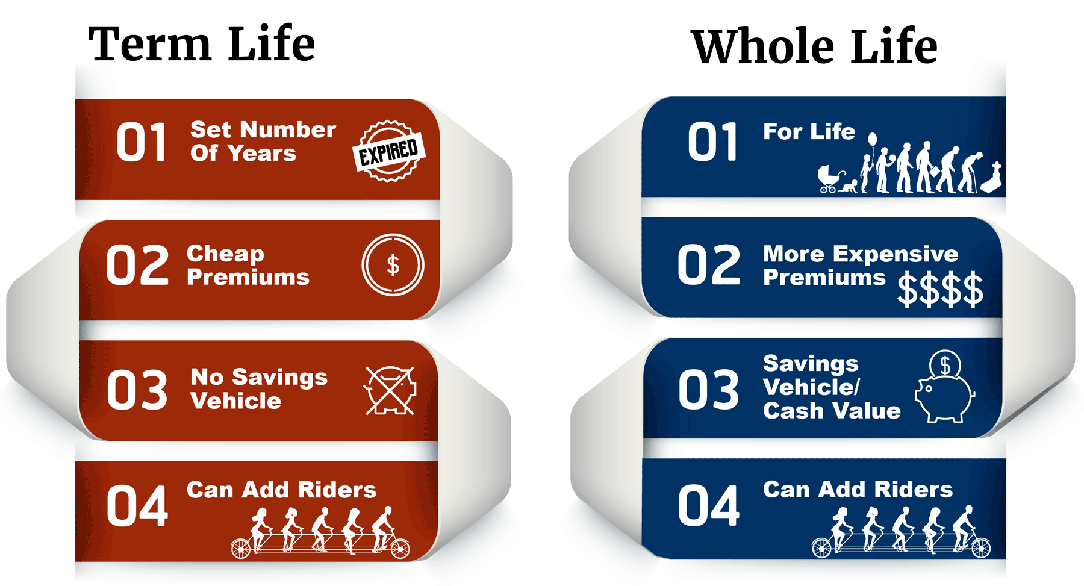 Four differences between Term vs Whole Life Insurance