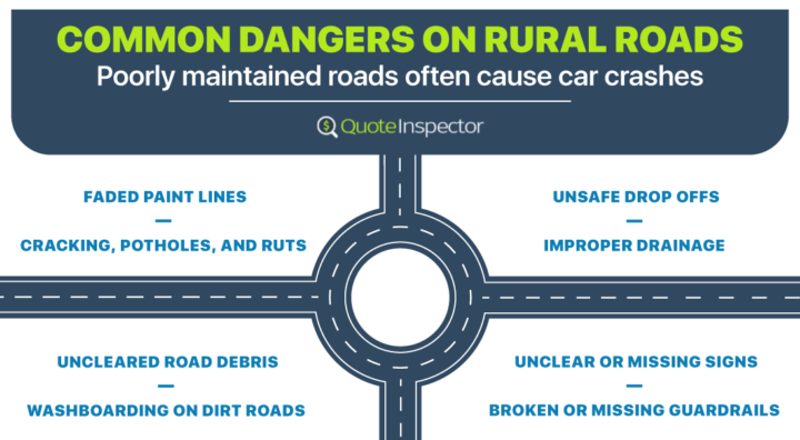 Common Dangers on Poorly Maintained Rural Roads