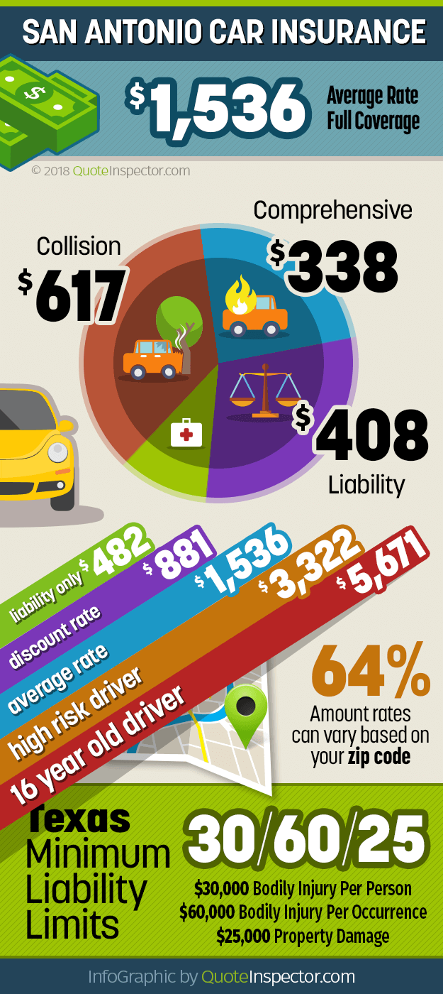 San Antonio car insurance infographic