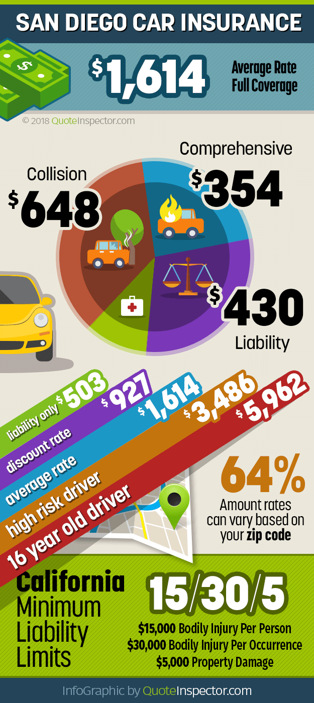 San Diego car insurance infographic