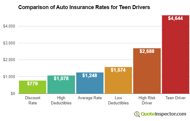Insurance rates for teen drivers