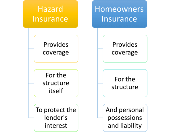 Hazard Insurance Vs Homeowners Insurance The Truth About Insurance Com