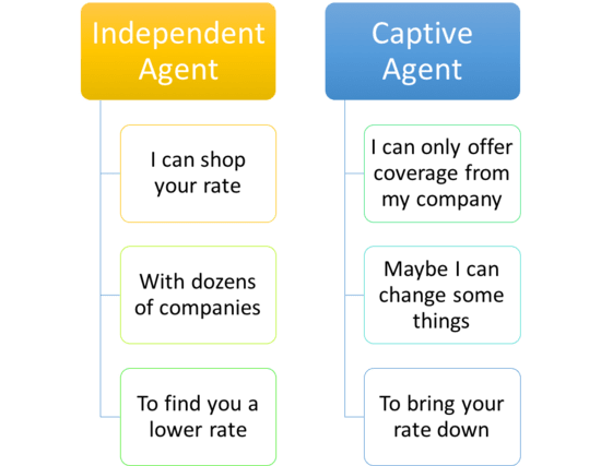 independent vs. captive