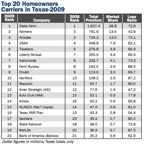 top homeowners insurance companies