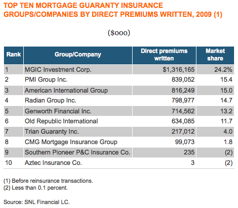 top mortgage insurance companies
