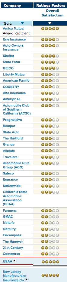 top auto insurers