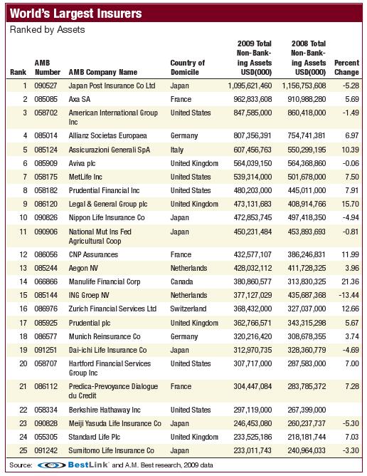 world's largest insurance companies
