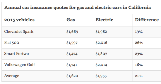 car insurance electric