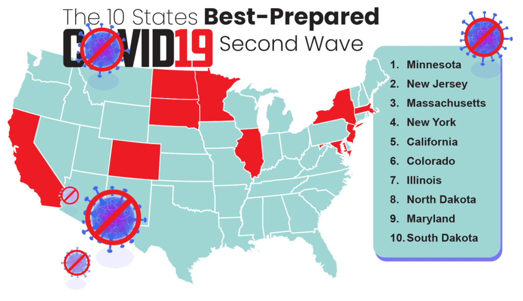 The 10 states best prepared for a pandemic.
