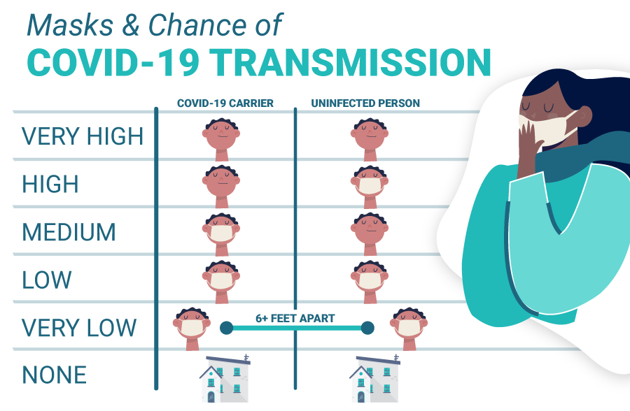 Masking and chance of COVID-19 transmission.