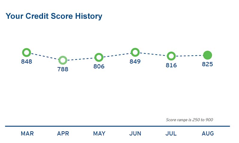 https://res.cloudinary.com/quotellc/image/upload/insurance-site-images/usinsuranceagents-live/2019/09/credit-score.jpg