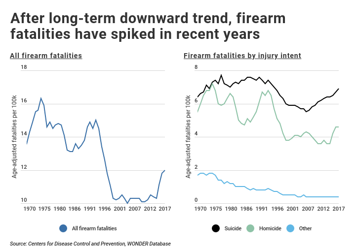 Graph of spike in firearm fatalities over time including injury intent