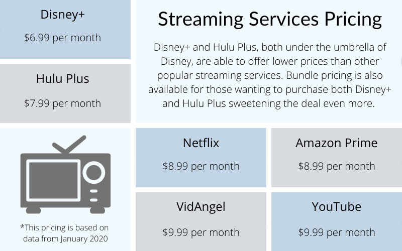 comparison of different streaming services pricing with disney+