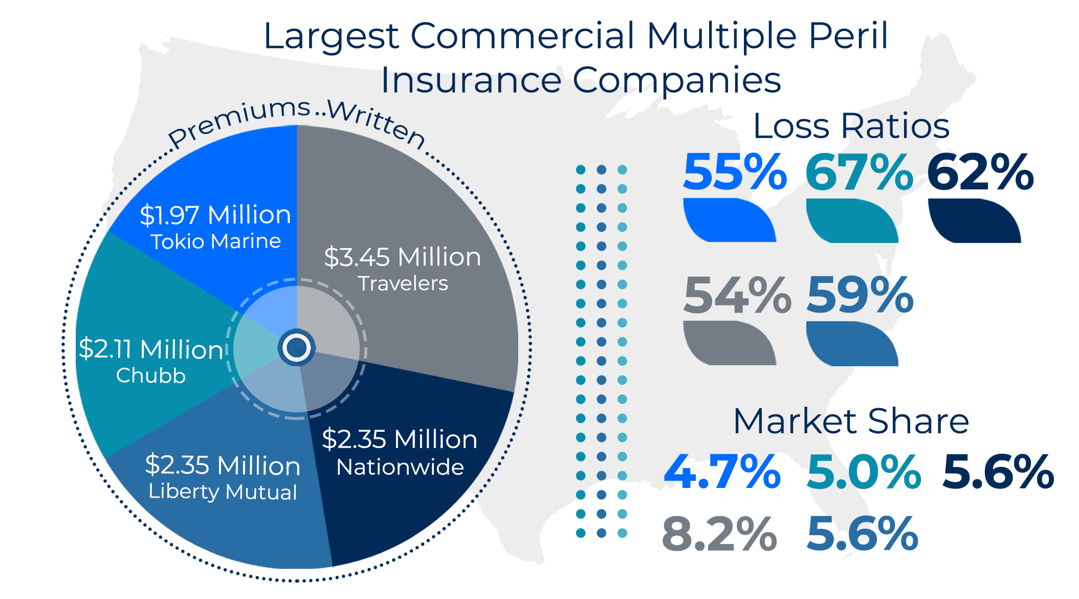 Largest Commercial Multiple Peril Insurance Companies Graphic