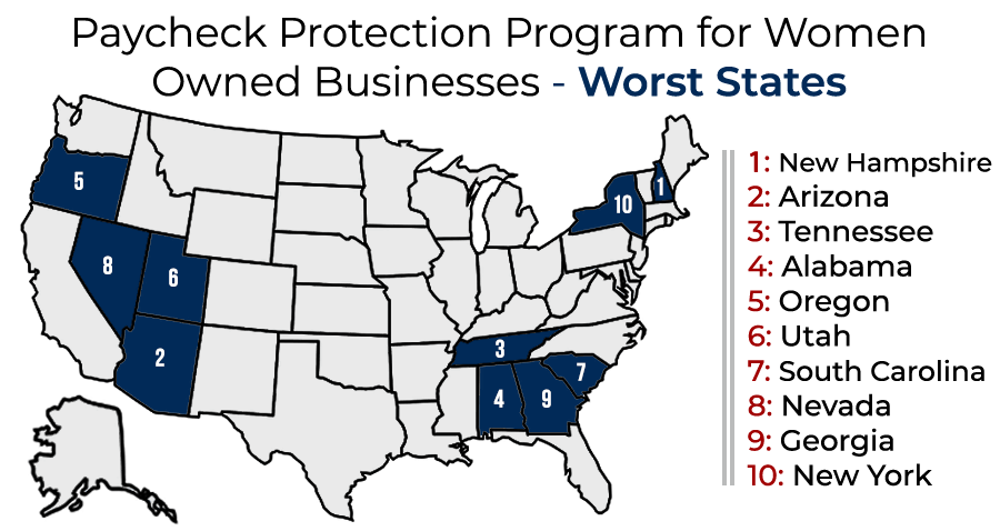 Paycheck Protection Program for Women-Owned Businesses - Worst States for Women-Owned Businesses