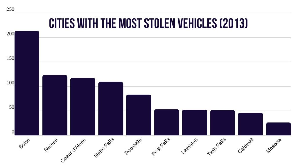 Idaho cities with the most stolen vehicle