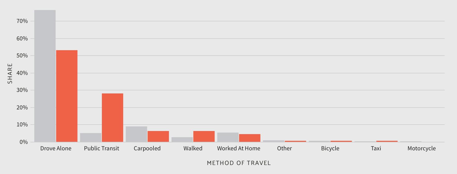 Commuter Transportation in New York