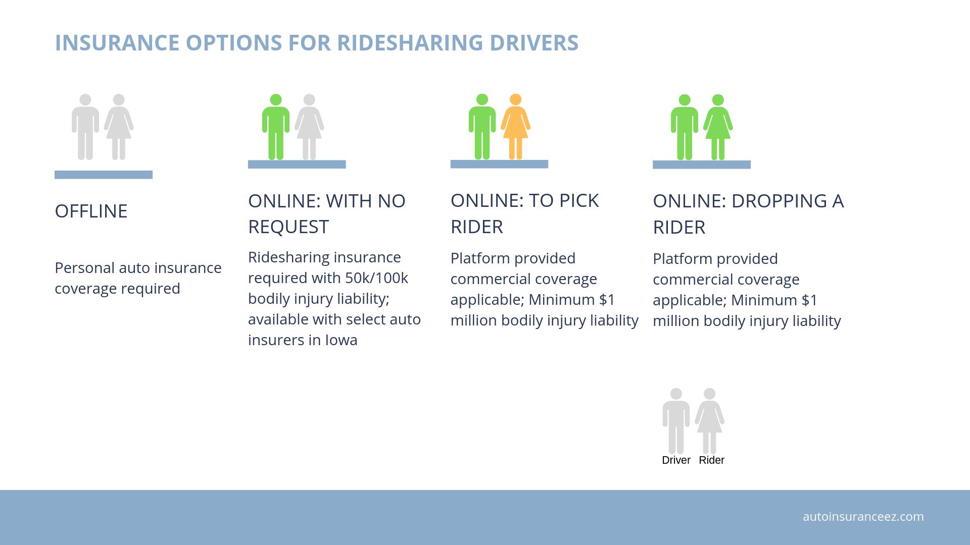 Ridesharing insurance options in Iowa