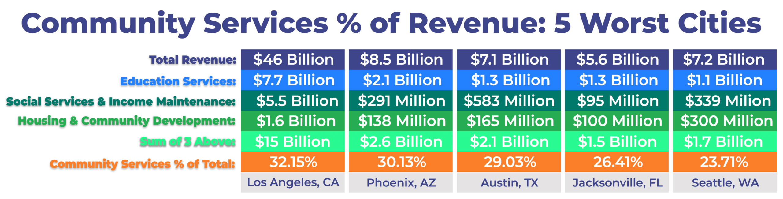Community Services Spending % of Total Revenue 5 Worst Cities
