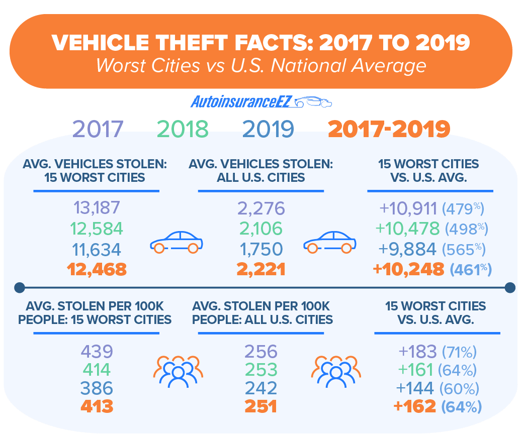 Vehicle Theft Facts 2017 to 2019