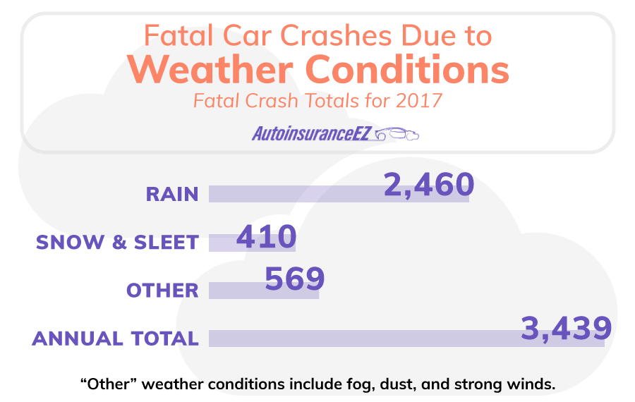 Fatal Car Crashes Due to Weather Conditions