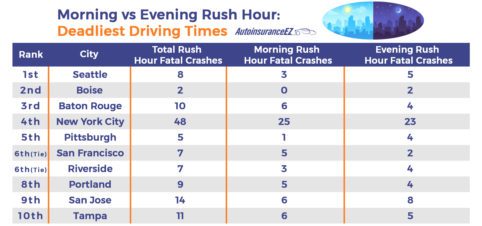 Morning vs Evening Rush Hour Deadliest Driving Times