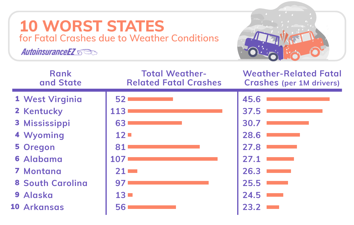 Worst States for Fatal Crashes due to Weather Conditions