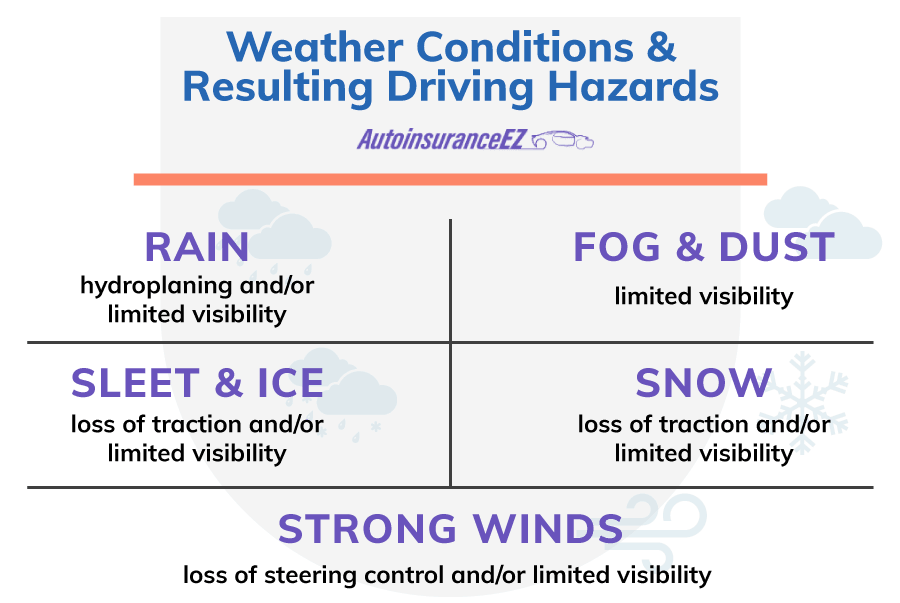 Weather Conditions & Resulting Driving Hazards