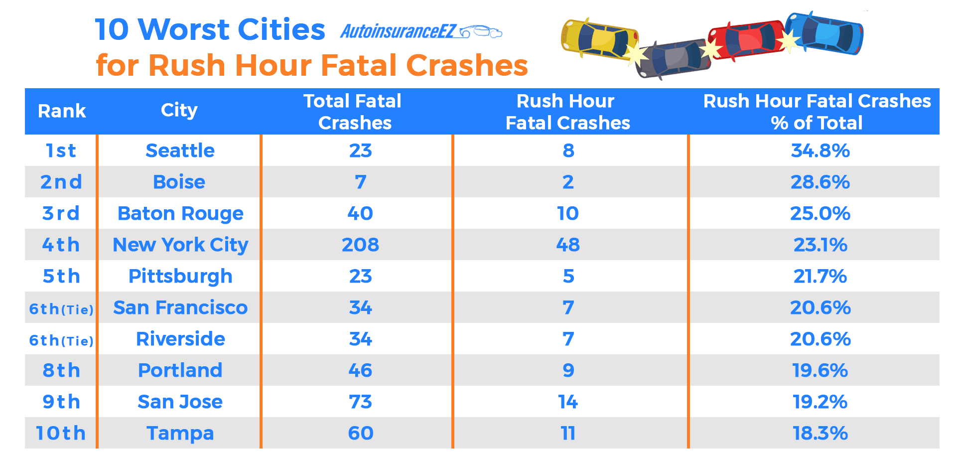 10 Worst Cities for Rush Hour Fatal Crashes