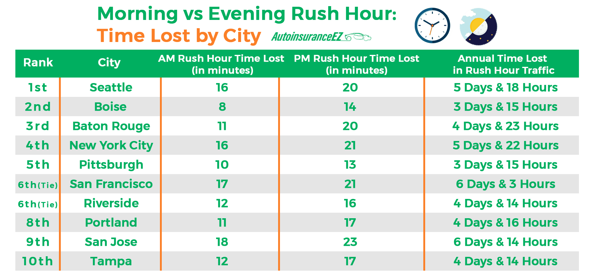 Morning vs Evening Rush Hour Time Lost by City