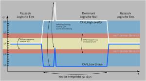 gestörter CAN-Bus, differentielle Übertragung