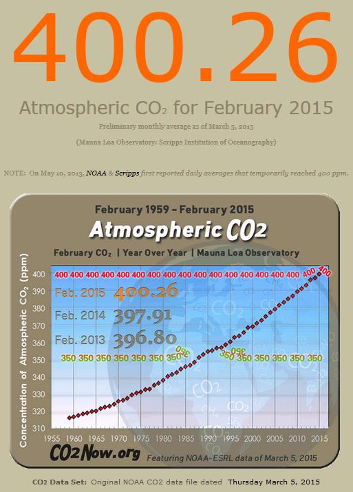 Februárban már 400.26 ppm a szén-dioxid koncentráció!