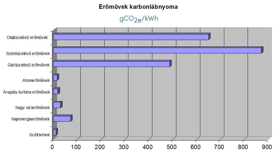 Különböző energiatermelési módok karbonlábnyoma (frissítve)
