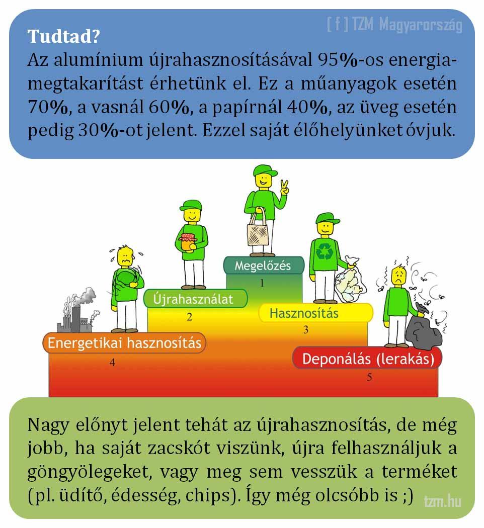 Az újrahasznosítás révén lecsökkennek az energiaköltségek