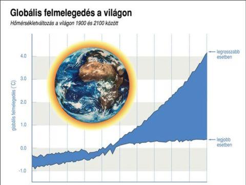 felmelegedes - 1972-es tanulmány - ClimeNews