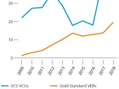 Karbon ára az önkéntes piacon 2019 | ClimeNews - Hírportál