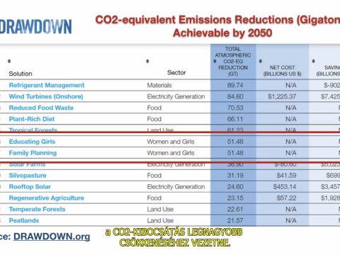 Túlnépesedés és Klímaváltozás - NEM LEHET TÖBBÉ TABU | ClimeNews