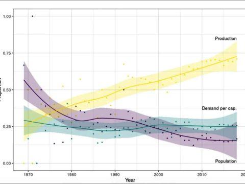 A népességrobbanás hamar felzabálja a Zöld Forradalom eredményeit | ClimeNews