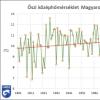 Legmelegebb ősz 1901 óta – előzetes elemzés | ClimeNews - Hírportál