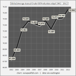 Global-Average-Annual-Crude-Oil-Production-mbpd-2002-2012 | ClimeNews