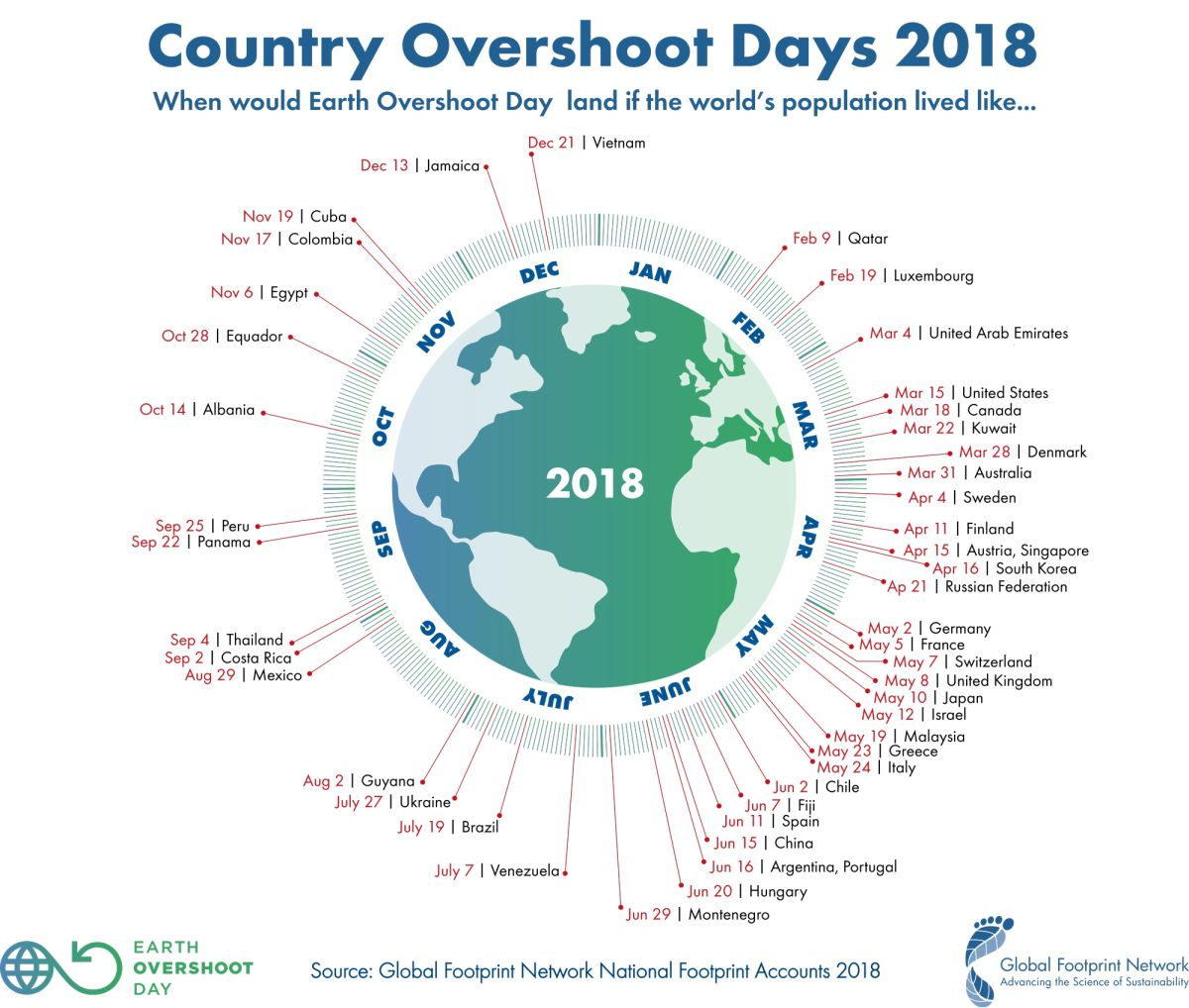 Túl a Túllövés Napja dátumán! | ClimeNews - Hírportál