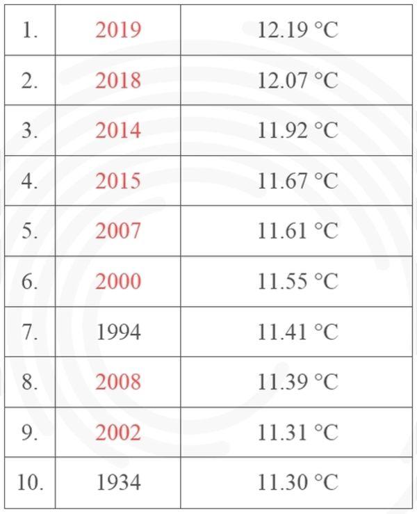 2019 a legmelegebb év 1901 óta Magyarországon | ClimeNews - Hírportál