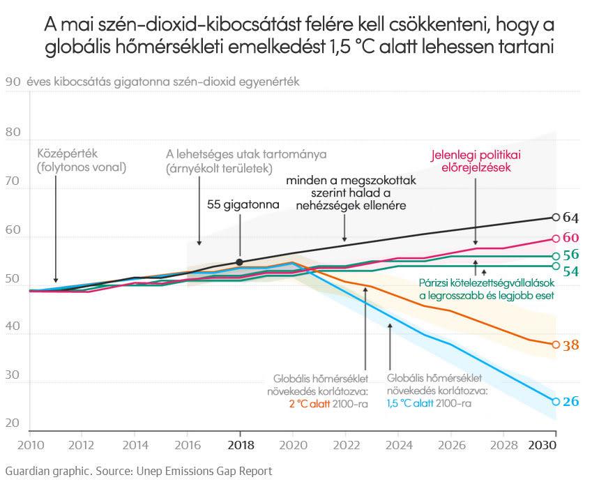 Merre tartunk a COP25 után?