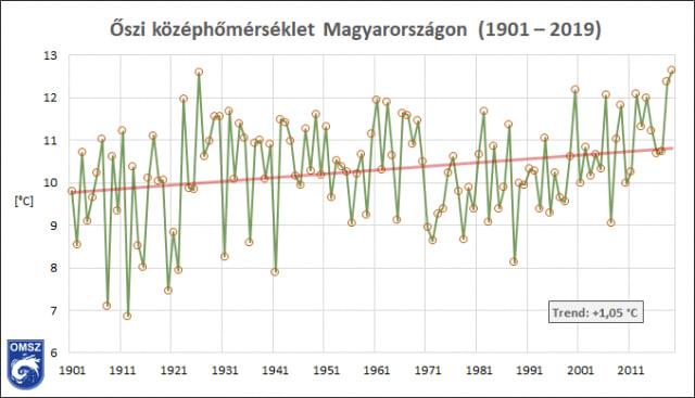 Legmelegebb ősz 1901 óta – előzetes elemzés