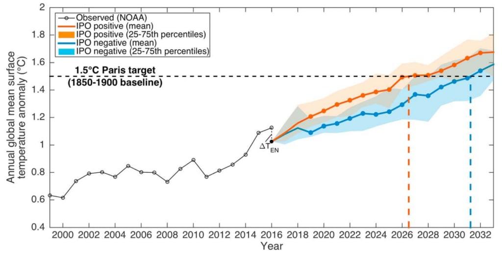 Az éghajlatváltozás minden képzeletet felülmúló dinamikája - ClimeNews